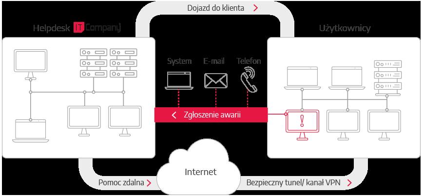 schemat_helpdesk